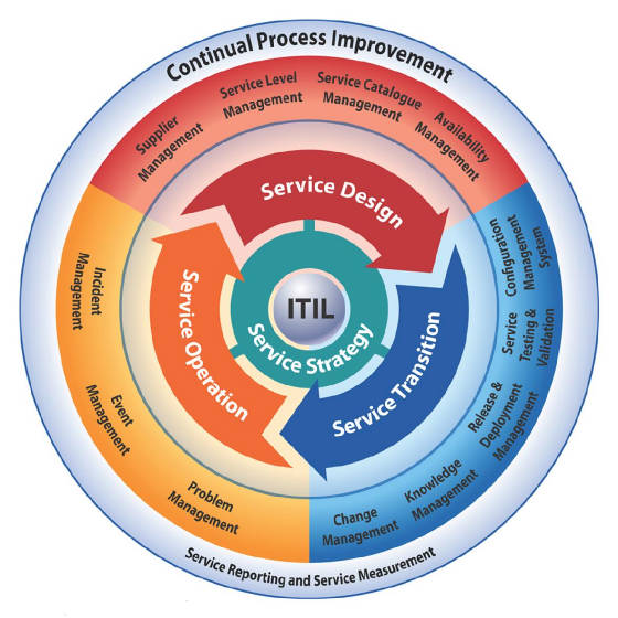 ITIL3ServiceLifecycle.jpg
